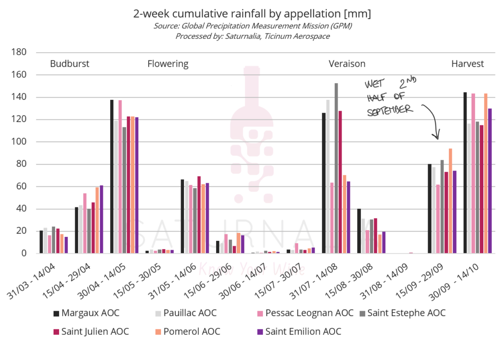 The chart above represents the sum of rainfall calculated every two weeks. You may notice - on the right-hand side of the chart - the accumulation of rain occurred in the second half of September.