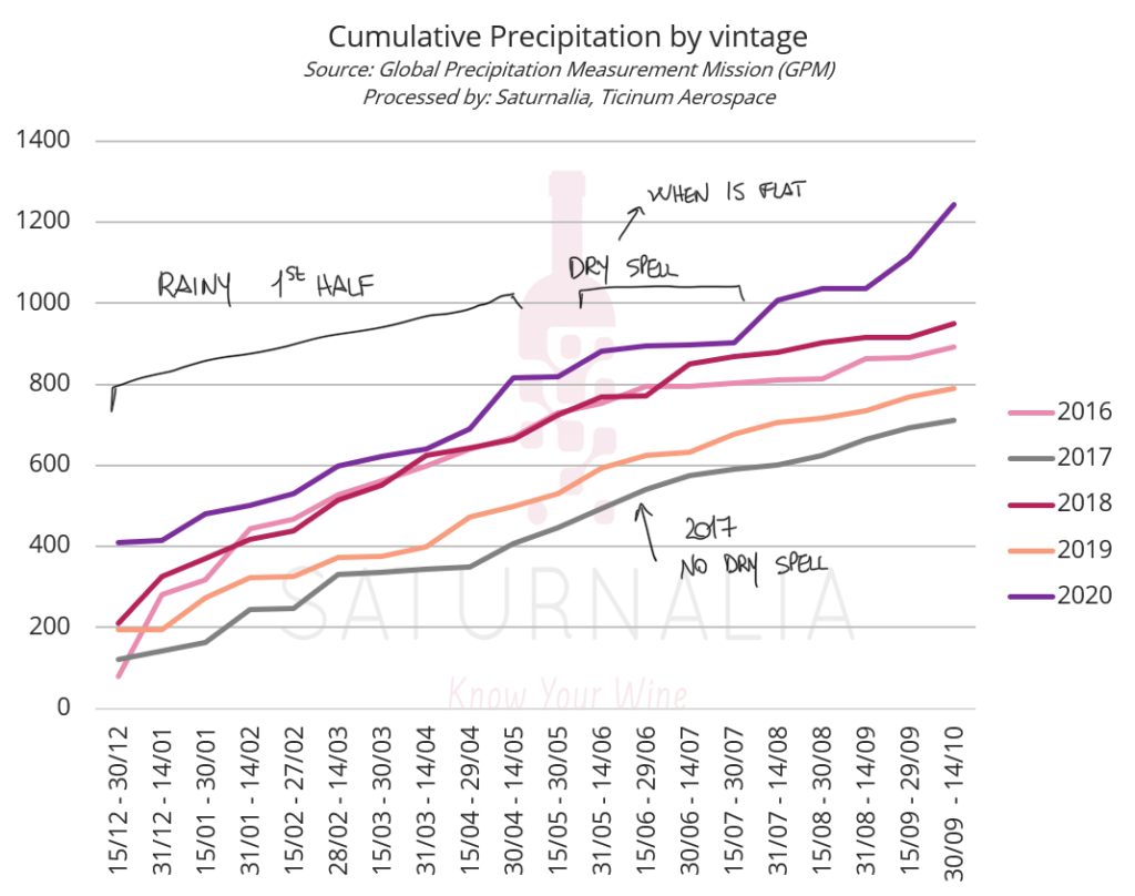 """The graph highlights the """"new normal"""": heavy rains are followed by dry spells"""